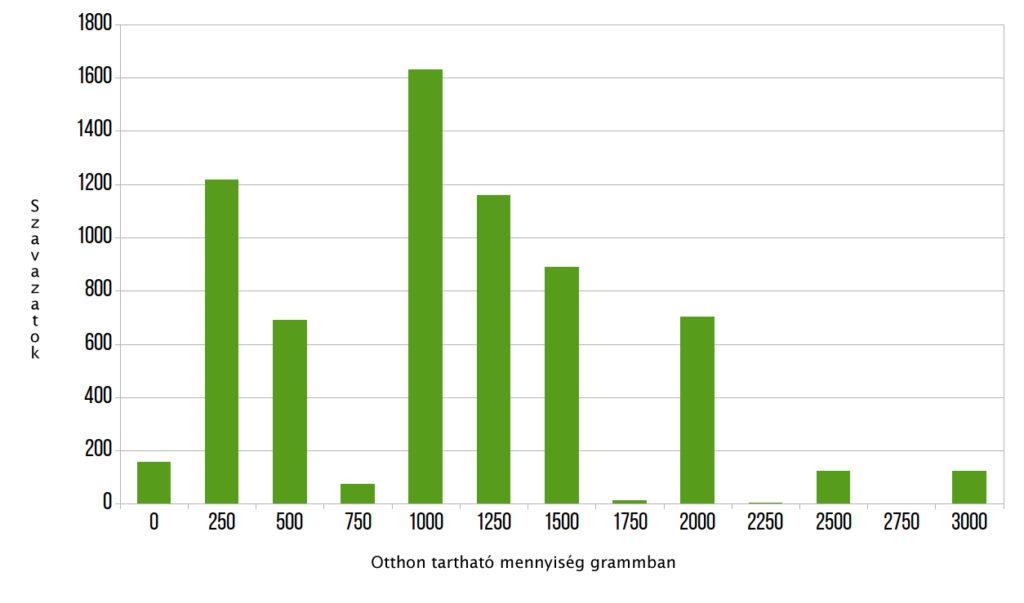 A konzultáció szerint 1000–2000 gramm kannabiszt lehessen otthon tartani
